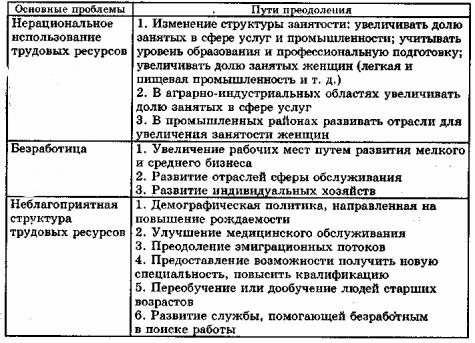 Трудовые ресурсы Уроки по экономической географии Украины  Что такое трудовые ресурсы 2 Что характерно для трудовых ресурсов в Украине 3 Что такое занятость населения Кто такие безработные