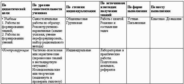 Планирование и анализ урока.